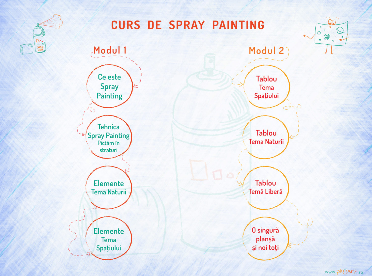 Curs de Spray Painting PlaYouth